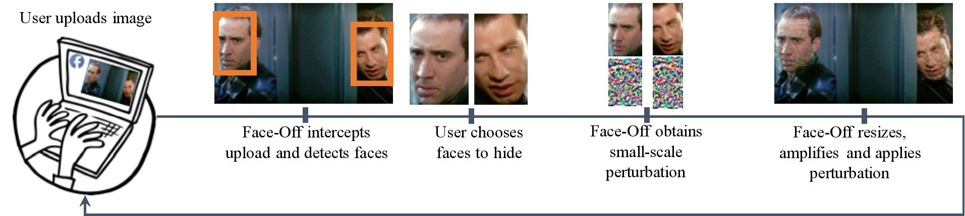 A high-level overview of Face-Off's system.